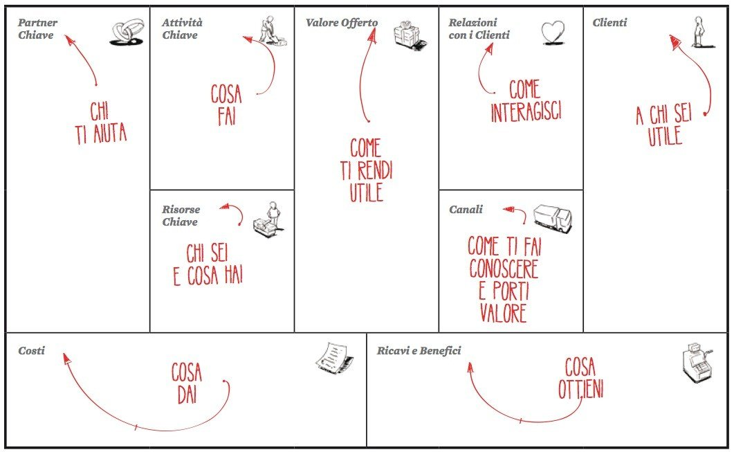 Il Personal Business Model Canvas in italiano
