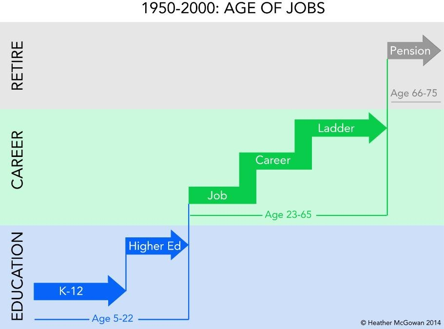 Age of  Jobs