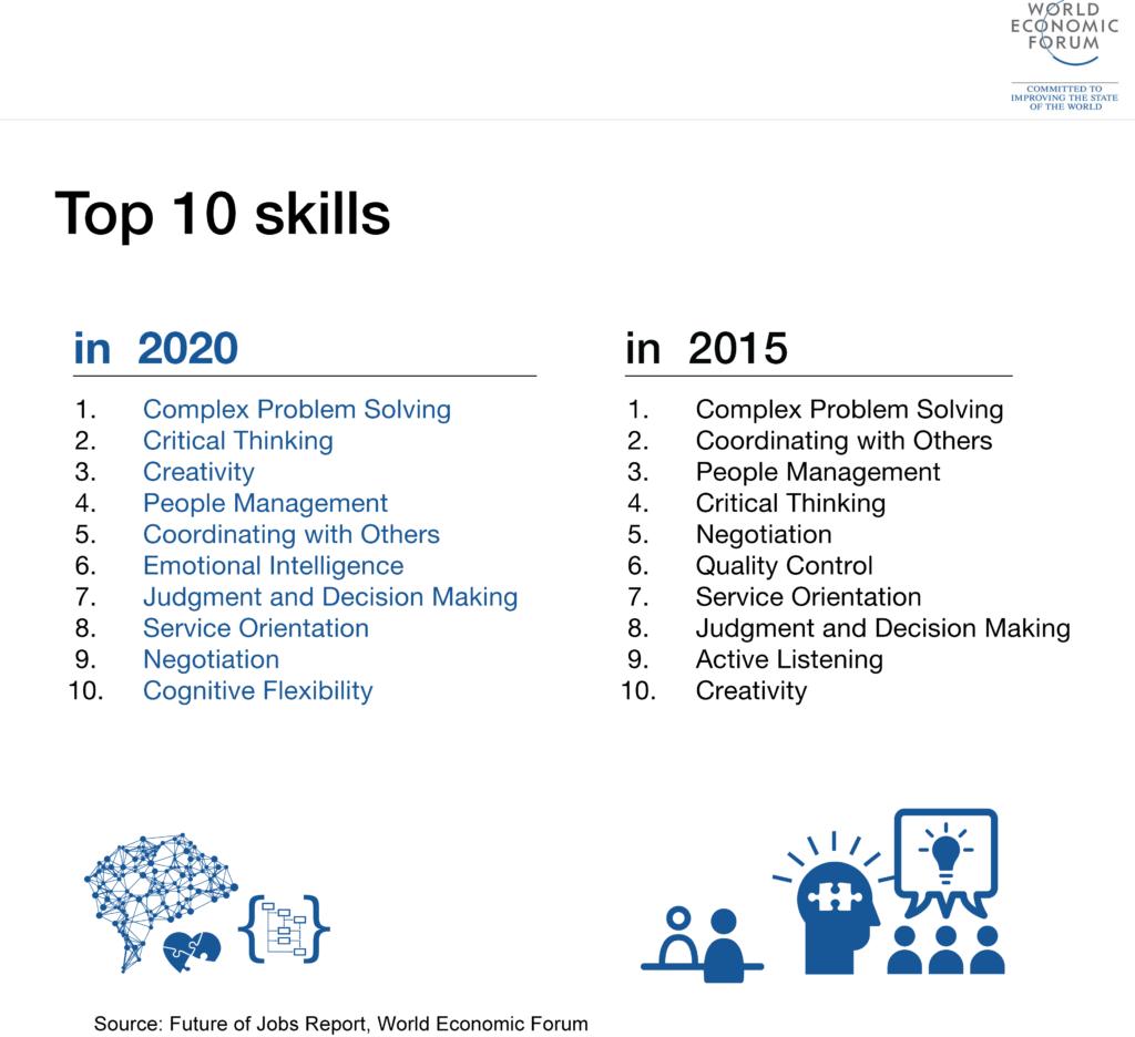 Competenze del WEF per il futuro mondo del lavoro