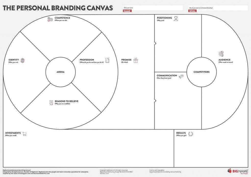 Personal Branding Canvas - English Edition