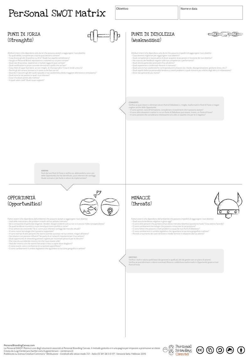 Personal SWOT Matrix PDF poster