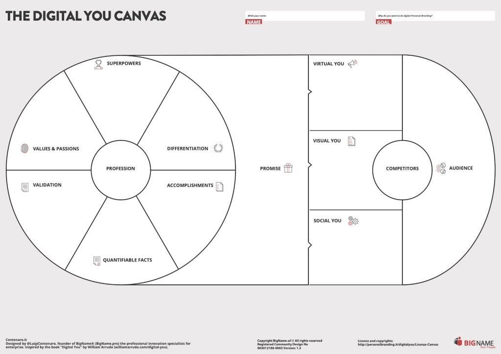 The Digital You Canvas in English